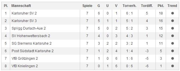E_Junioren-Tabelle